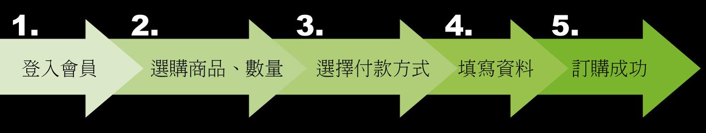 購物流程圖-1.jpg